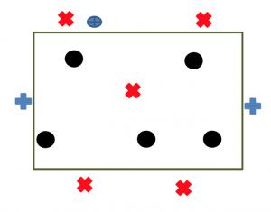 Ejercicio de rondo de 5 jugadores contra 5 con dos neutrales