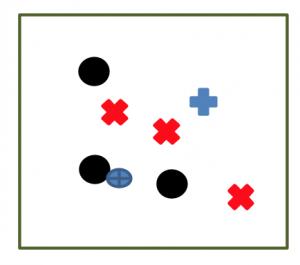 Ejercicio de fútbol, rondo 3x3 más un neutral