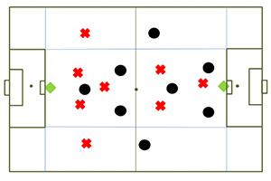Ejercicio de partido aplicado de 8 jugadores contra 8 por zonas