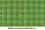 Ejercicio de futbol tactica ataque por banda y contraataque
