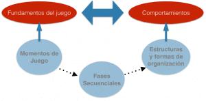 organizacion y estructura del modelo de juego