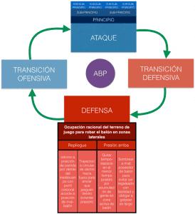 ejemplo de creacion de modelo de juego