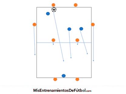 Rondo de posición, posesión ocho contra ocho en un campo de 40x40