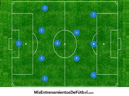 1-4-3-3 - Sistema de juego línea de 4 jugadores