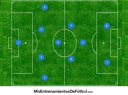 1-4-4-2 sistema de juego línea de 4 jugadores