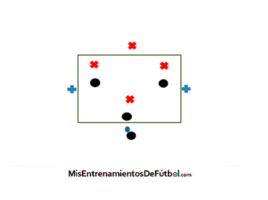 rondo posicional 4x4 mas 2 neutrales