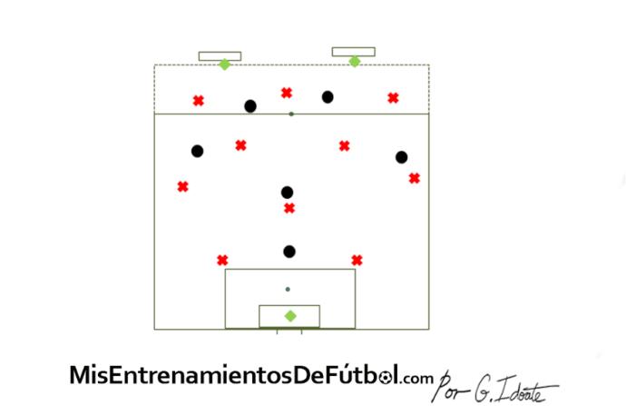 Ejercicio de fútbol, partido aplicado de 10 jugadores contra 6 más dos porteros