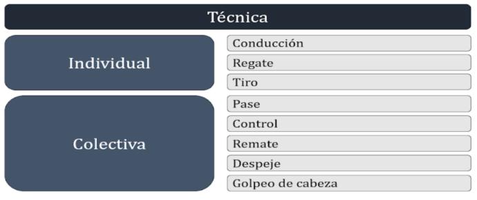 definición de técnica en el fútbol