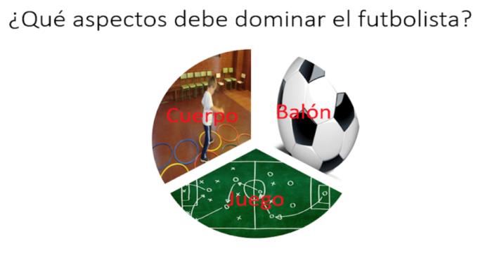 aspectos que debe dominar un futbolísta