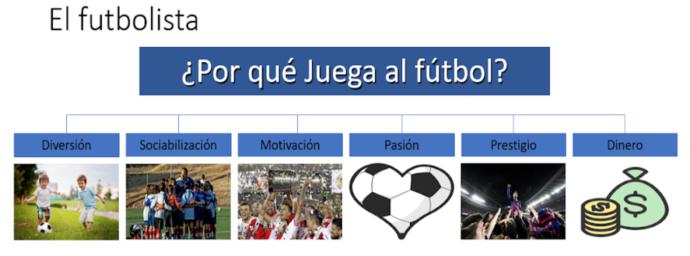 por que un futbolista juega a futbol