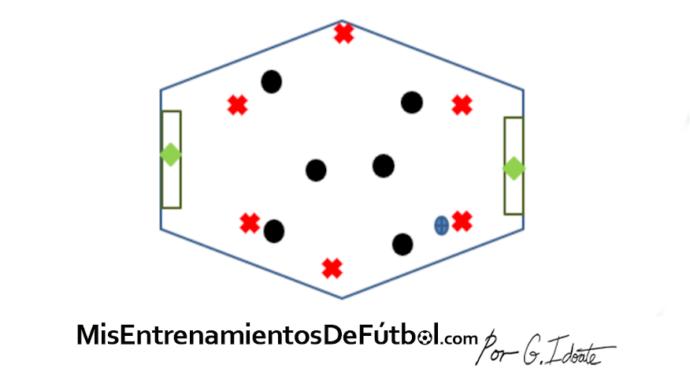 ejercicio de partido reducido de seis jugadores contra seis y 2 porteros
