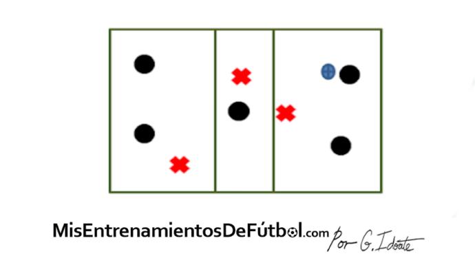 ejercicio de futbol, rondo de cinco contra tres en tres carriles